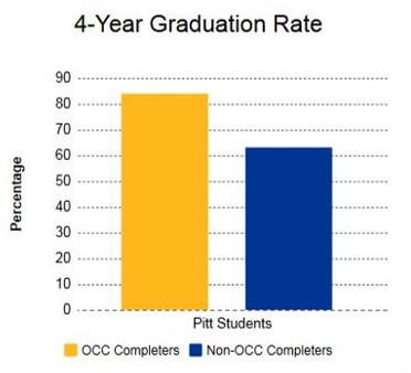 4 year grad rate