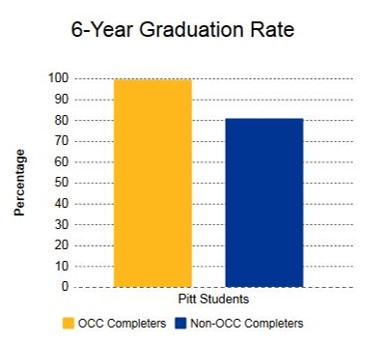6 year grad rate