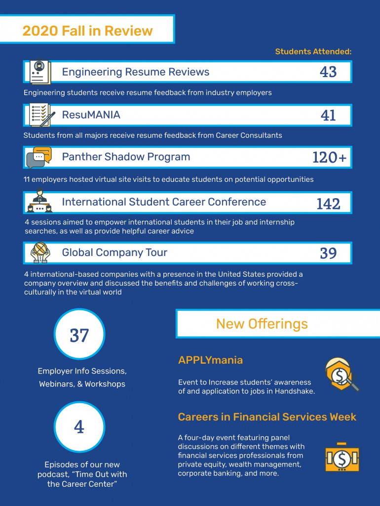 Employer Fall in Review Infographic
